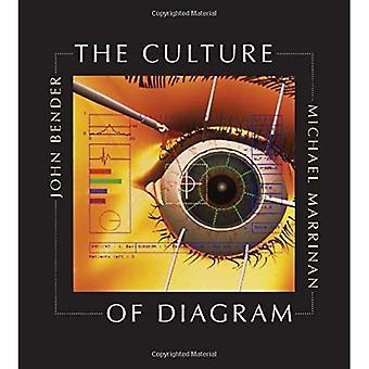 De cultuur van Diagram