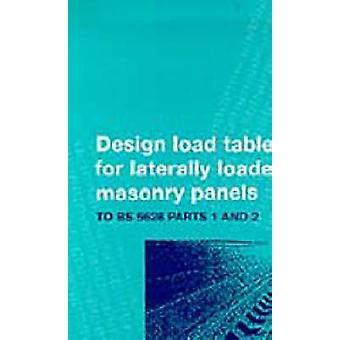 Design Tables for Reinforced Laterally Loaded Masonry Panels - to BS 5