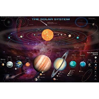 Solar System Poster Poster Print