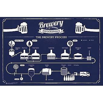 Brasserie infographie affiche Poster Print