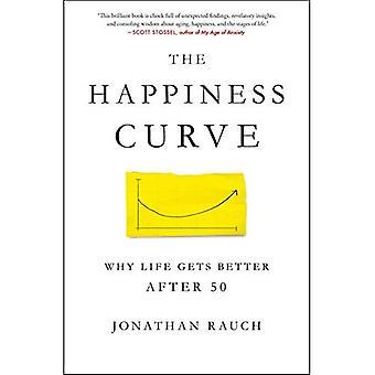 Lykke kurven
